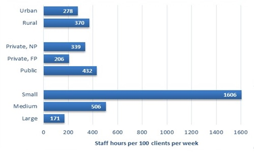 FIGURE III.6, Bar Chart: Represented by blue bars are the mean staff hours per 100 outpatient clients per week by facility subgroup. The first subgroup of bars shows the distinction between urban and rural facilities. On average, urban facilities allocate 278 staff hours per 100 outpatient clients per week and rural facilities allocate 370 staff hours per 100 outpatient clients per week. The second group of bars shows the distinction by facility operation. On average, private, non-profit facilities allocate 339 staff hours per 100 outpatient clients per week, private, for-profit facilities allocate 206 staff hours per 100 outpatient clients per week, and public facilities allocate 432 staff hours per 100 outpatient clients per week. The final group of bars shows the distinction by facility size. On average, small facilities allocate 1606 staff hours per 100 outpatient clients per week, medium-sized facilities allocate 506 staff hours per 100 outpatient clients per week, and large facilities allocate 171 staff hours per 100 outpatient clients per week.