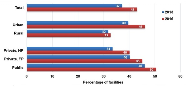 FIGURE III.7, Bar Chart: Each bar displays the percentage of facilities that offer any pharmacotherapy. Blue bars represent data from 2013 and red bars represent data from 2016. The first two bars represent all facilities. 37% of all facilities offered any pharmacotherapy in 2013 and 43% in 2016. The second group of bars show these percentages for urban and rural facilities. 40% of urban facilities and 32% of rural facilities offered any pharmacotherapy in 2013, and 46% and 33%, respectively, did in 2016. The third group of bars shows these percentages by facility operation. 34% of private, non-profit facilities, 40% of private, for-profit facilities, and 46% of public facilities offered any pharmacotherapy in 2013, and 40%, 45%, and 50% did in 2016, respectively.