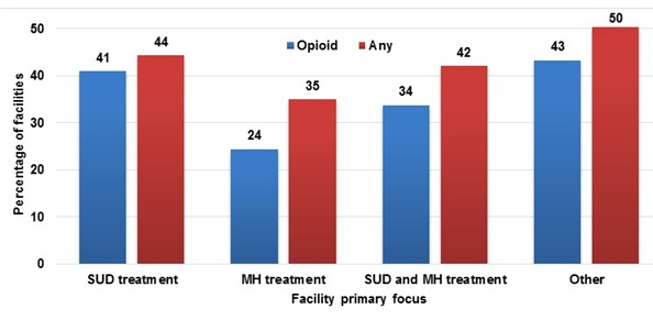 FIGURE III.9, Bar Chart: The chart displays the percentage of facilities offering opioid-related and any pharmacotherapies in 2016 by the facility's primary focus. Data for facilities that offer opioid-related pharmacotherapies are displayed with blue bars and data for facilities that offer any pharmacotherapies are demonstrated with red bars. There are 4 group of bars, each representing a different facility focus. Among facilities focused on substance use disorder treatment, 41% offered opioid-related pharmacotherapies and 44% offered any pharmacotherapies. Among facilities focus on mental health treatment, 24% offered opioid-related pharmacotherapies and 35% offered any pharmacotherapies. Among facilities focused on both substance use disorder and mental health treatment, 34% offered opioid-related pharmacotherapies and 42% offered any pharmacotherapies. Among facilities focused on other services, 43% offered opioid-related pharmacotherapies and 50% offered any pharmacotherapies.