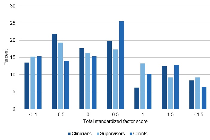 FIGURE V.1, Bar Chart:  As described in Section F, we created standardized factor scores for each of the 5 factors identified in the factor analyses. The scores range from -1.0 to greater than 1.5. The distribution in total standardized scores varies for each of the 3 respondent types. For clinicians, the distribution ranges from 6% of clinicians with a standardized score of 1-22% of clinicians with a standardized score of -0.5. For supervisors, the distribution ranges from 9 percent of supervisors with standardized scores of 0.5 and 1.5-19% of supervisors with scores of -0.5. For clients, the distribution ranges from 6% of clients with a standardized score of 1.5-26% of clients with a standardized score of 0.5.