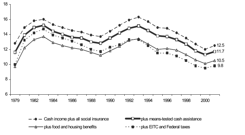 Percentage of Total Population in Poverty with Various Means-Tested Benefits Added to Total Cash Income: 1979-2001