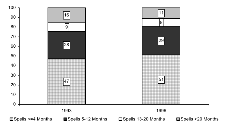 Percentage of Poverty Spells for Individuals Entering Poverty during the 1993 and 1996 SIPP Panels, by Length of Spell