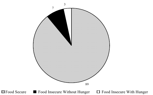 Percentage of Households Classified by Food Security Status: 2001
