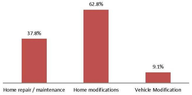 Bar Chart: Home repair/maintenance (37.8%); Home modifications (62.8%); Vehicle Modification (9.1%).