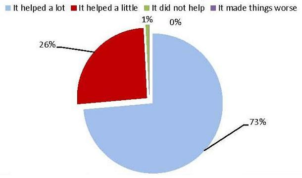 Pie Chart: It helped a lot (73%); It helped a little (26%); It did not help (1%); It made things worse (0%).