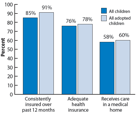 Figure 17. Percentage of children according to measures of health context and insurance, by adoptive status