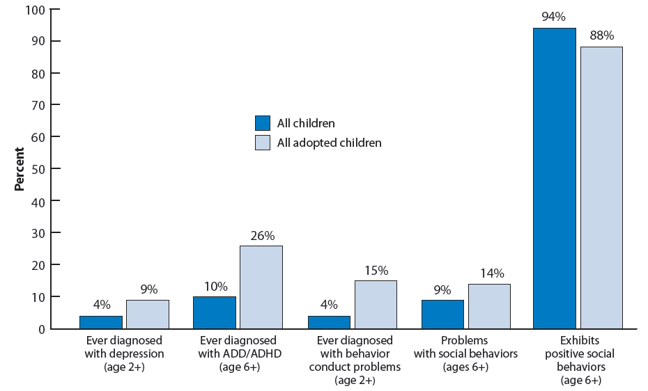 Figure 19. Percentage of children according to measures of social and emotional well-being, by adoptive status
