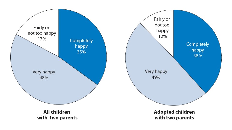 Figure 27. Percentage distribution of all children and all adopted children, by reported satisfaction of parent with spouse/partner relationship quality