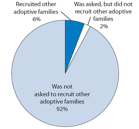 Figure 31. Percentage distribution of adopted children according to whether parents recruited other adoptive families