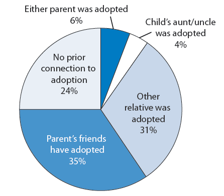 Figure 33. Percentage distribution of adopted children by parents' prior connection to adoption