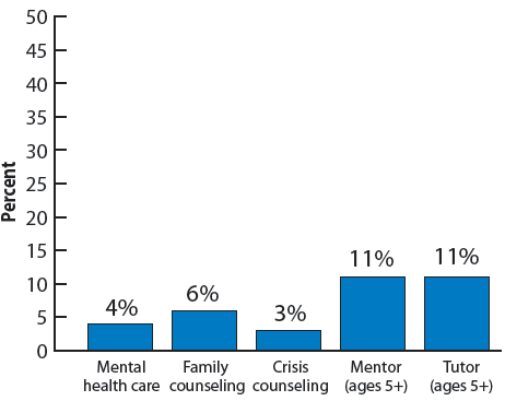 Figure 41. Percentage of adopted children whose parents wanted to receive various post-adoption services (general) but did not