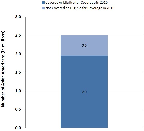 Figure 1: Two Million Asian Americans Who Would Otherwise Be Uninsured Will Be Covered or Eligible for Coverage Under the Affordable Care Act