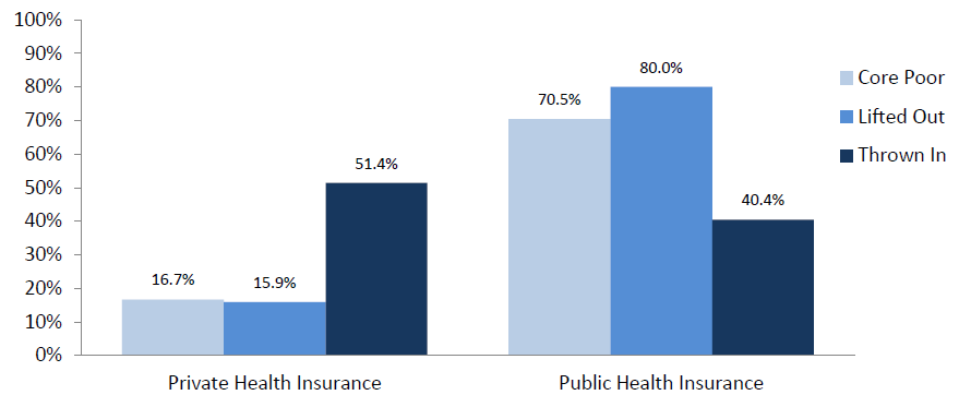 Figure 11. Percentage of Children with Health Insurance by Type and Poverty Status