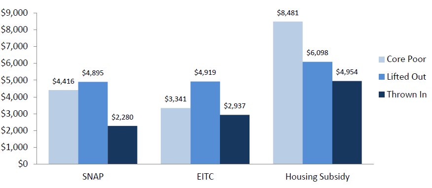 Figure 6a. Median Safety Net Benefits (For Beneficiaries) by Child Poverty Status: SNAP, EITC, and Housing Subsidies
