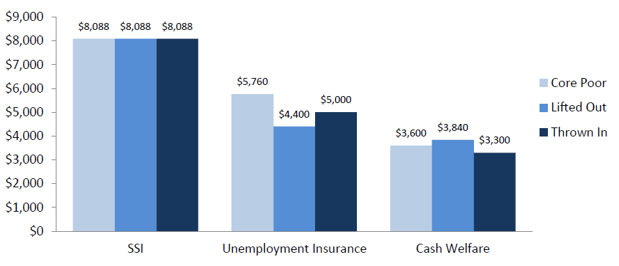 Figure 6b. Median Safety Net Benefits (For Beneficiaries) by Child Poverty Status: SSI, Unemployment Insurance, Cash Welfare