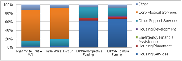 Figure II.2. Distribution of HOPWA and RWP Expenditures in 2010