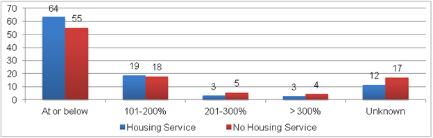 Figure II.8. Percentage of Federal Poverty Level: RWP Clients