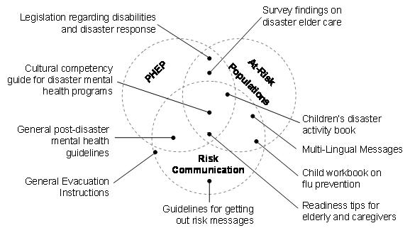 Analysis of Risk Communication Strategies and Approaches