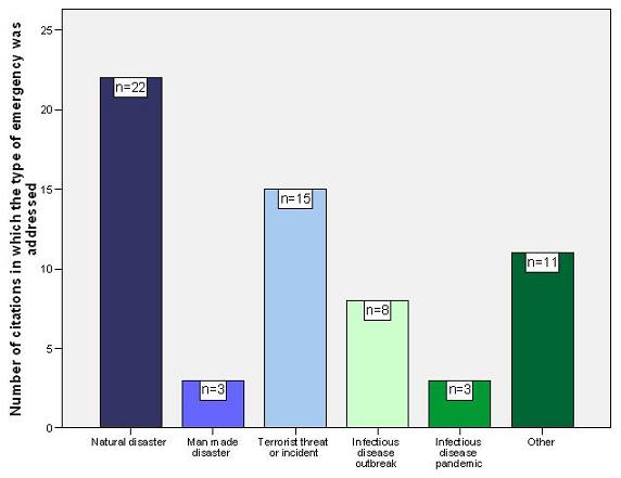 Bar Chart: Number of Citations in Which the Type of Emergency was Addressed divided by Natural Disaster (n=22), Man Made Disaster (n=3), Terrorist Threat or Incident (n=15), Infectious Disease Outbreak (n=8), Infectious Disease Pandemic (n=3), Other (n=11).