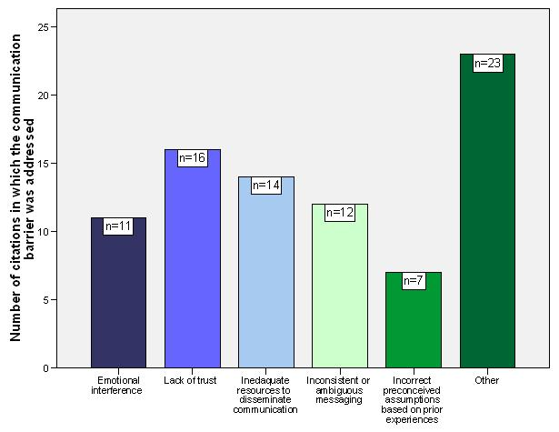 Bar Chart: Number of Citations in Which the Communication Barrier was Addressed by Emotional Interference (n=11), Lack of Trust (n=16), Inedaquate Resources to Disseminate Communication (n=14), Inconsistent or Ambiguous Messaging (n=12), Incorrect Preconceived Assumptions Based on Prior Experiences (n=7), and Other (n=23).