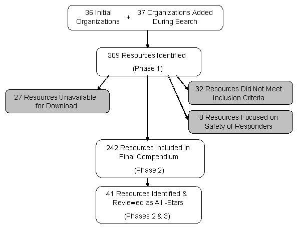 Organizational Chart: 36 Initial Organizations + 37 Organizations Added During Search leads to 309 Resources Identified (Phase 1); which leads to 242 Resources Included in Final Compendium (Phase 2); which leads to 41 Resources Identified and Reviewed as All-Stars (Phases 2 & 3). 309 Resources Indentified also leads to 27 Resources Unavailable for Download, 32 Resources Did Not Meet Inclusion Criteria, and 8 Resources Focused on Safety of Responders.