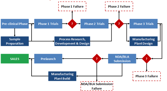 Figure 1: Stylized Model of New Drug Development and Commercialization Activities