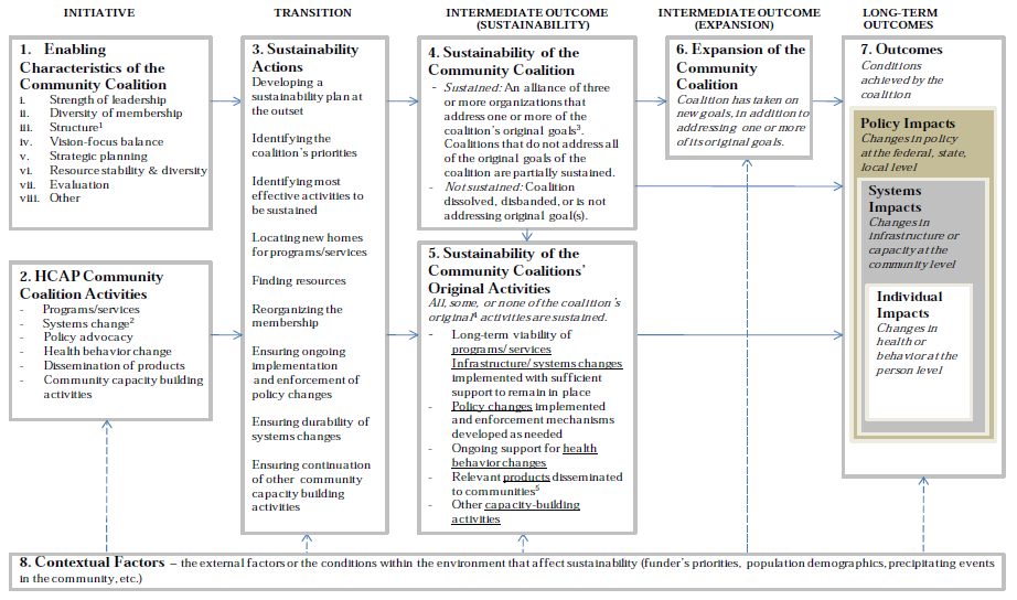 Exhibit 3: A Conceptual Framework for the Assessment of Community Coalition Sustainability