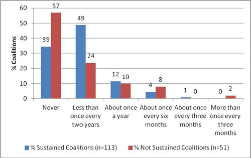 Panel B: Frequency Members Leave Coalition