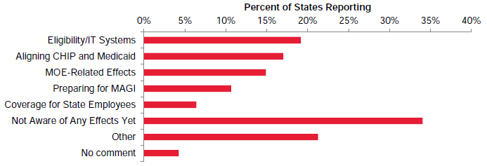 Figure X.1. Effects of the Affordable Care Act on CHIP Reported by States as of Early 2013 (N=47)