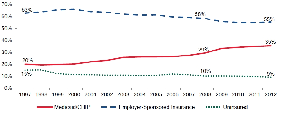 Figure III.1. Percentage with Medicaid/CHIP, Employer-Sponsored Insurance, and Uninsured: All Children, 1997–2012