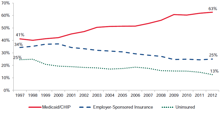 Figure III.2. Percentage with Medicaid/CHIP, Employer-Sponsored Insurance, and Uninsured: Low-Income Children, 1997–2012