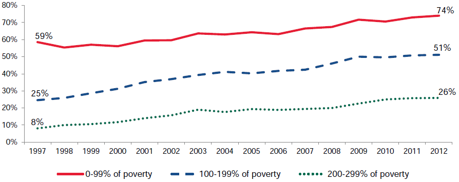 Figure III.3. Percentage of Children Covered by Medicaid/CHIP, by Poverty Level: 1997–2012