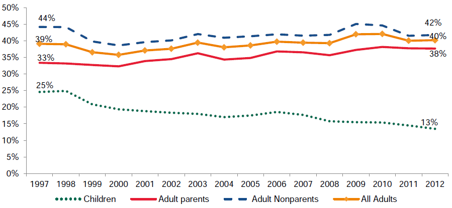 Figure III.4. Percentage Uninsured: Low-Income Children and Adults, 1997–2012
