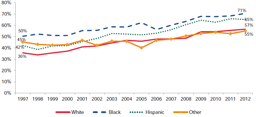 Figure III.5. Percentage of Low-Income Children Covered by Medicaid/CHIP Coverage, by Race and Ethnicity, 1997–2012