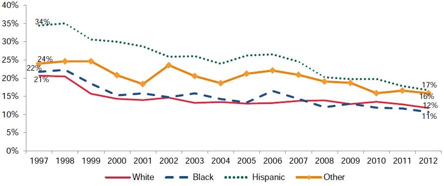 Figure III.6. Percentage of Low-Income Children Uninsured, by Race and Ethnicity, 1997–2012