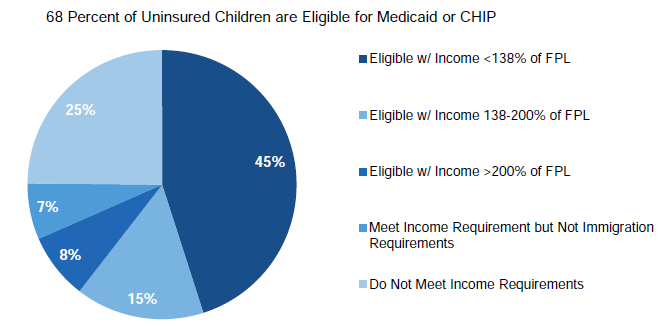 Figure III.8. Profile of Medicaid and CHIP Eligibility Among Uninsured Children, 2012