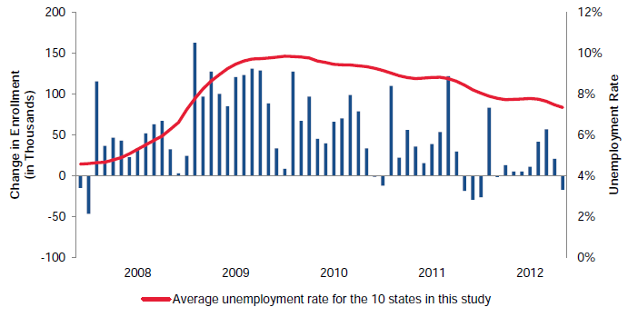 Figure V.3. Monthly Change in Children's Medicaid Enrollment Relative to the Unemployment Rate for 10 Study States, November 2007–October 2012
