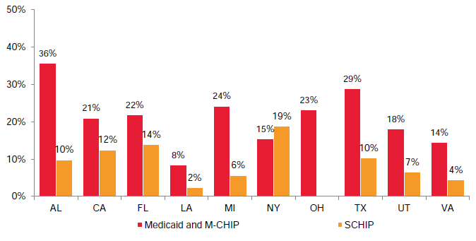 Figure VI.7. Percentage of Disenrollees Who Re-enroll in the Same Program Within Seven Months, by State and Program Type (2008–2011)