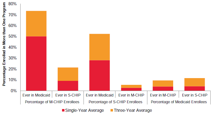 Figure VI.8. Percentage of Children Enrolled in More than One Program over a One- and Three-Year Period