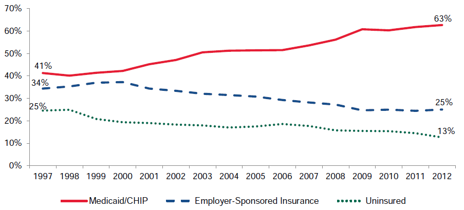 Figure ES.1. Percentage of Low-Income Children with Medicaid/CHIP, Employer-Sponsored Insurance, and Uninsured, 1997–2012
