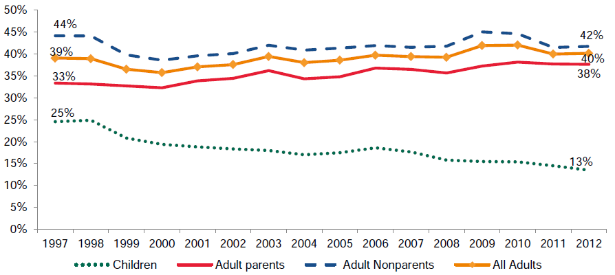 Figure ES.2. Percentage Uninsured: Low-Income Children and Adults, 1997–2012
