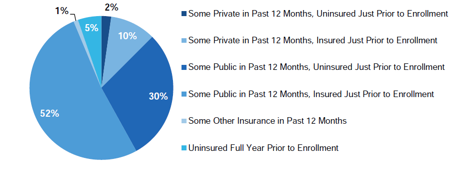 Figure ES.3. Coverage of New CHIP Enrollees in 12 Months Prior to Enrollment
