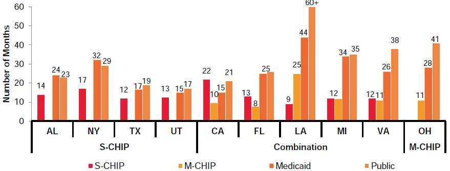 Figure ES.4. Median Duration of New Coverage Spells, by State and Program Type, 2007-2012