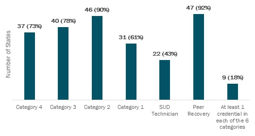EXHIBIT 3, Bar Chart. This exhibit shows the number and percentage of states (including D.C.) with at least 1 SUD treatment credential by category for the 5 categories in SAMHSA's model career ladder plus peer recovery specialist. The numbers are: Category 4: 37 states (73%); Category 3: 40 states (78%); Category 2: 46 states (90%); Category 1: 31 states (61%); SUD Technician: 22 states (43%); Peer Recovery Specialist: 47 states (92%). Nine states (18%) have at least 1 credential in each of the 6 categories.