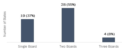 EXHIBIT 6, Bar Chart. This exhibit shows the number and percentage of states (including D.C.) by the states' number of credentialing boards. The numbers are: Single Board: 19 states (37%); Two Boards: 28 states (55%); Three Boards: 4 states (8%).