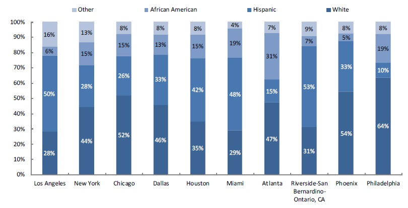 Figure 4. Race and Ethnicity of All 18–44-Year-Old Men, Top 10 Metropolitan Areas, 2008–10