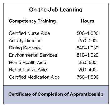 On-the-Job Learning (leads to Certificate of Completion of Apprenticeship): Compentency Training: Certified Nurse Aide (500-1000 hours); Activity Director (250-500 hours); Dining Services (540-1080 hours); Environmental Services (510-1020 hours); Home Health Aide (250-500 hours); Rehabilitative Aide (200-400 hours); Certified Medication Aide (750-1500 hours).