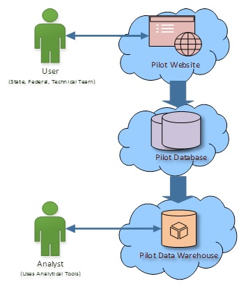 FIGURE 5.1, Flow Chart. User interacts with Pilot Website. Pilot Website leads to Pilot Database. Pilot Database leads to Pilot Data Warehouse. Analyst interacts with Pilot Data Warehouse.