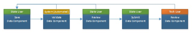 FIGURE 5.3, Flow Chart: This graphic is described within the report text.