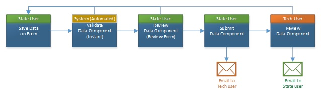 FIGURE 5.4, Flow Chart: This graphic is described within the report text.